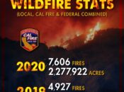 California Has Seen a 2,000% Increase in Fires in 2020